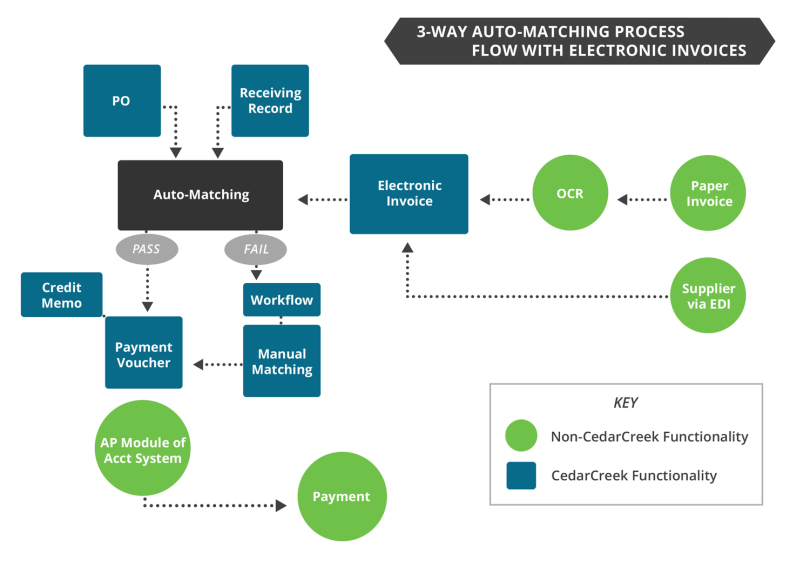 3-Way-Auto-Matching-Process-Flow-with-Electronic-Invoices-810x567