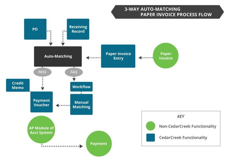 3-Way-Auto-Matching-Process-Flow-with-Paper-Invoices-810x567