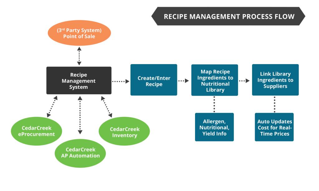 Recipe-Management-Process-Flow-Diagram-1024x614